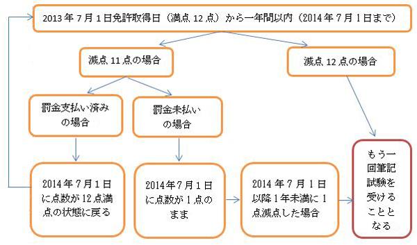 中国の運転免許は年間減点制度
